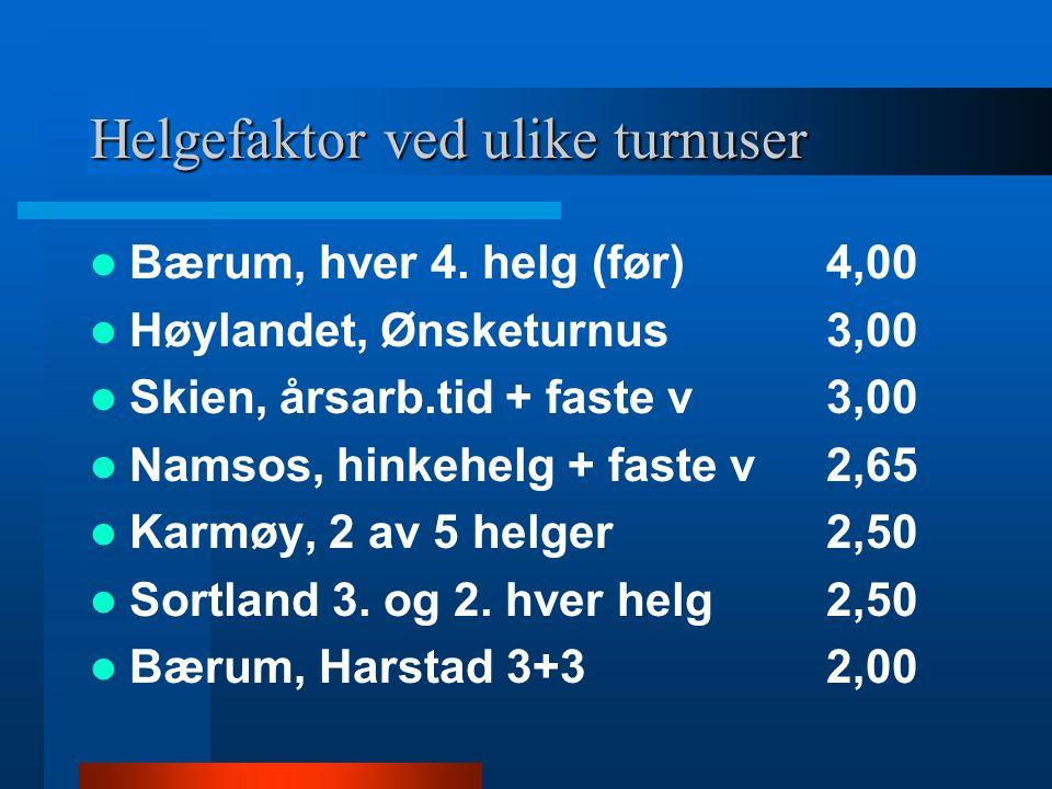 Helgefaktor ved ulike turnuser Bærum, hver 4.