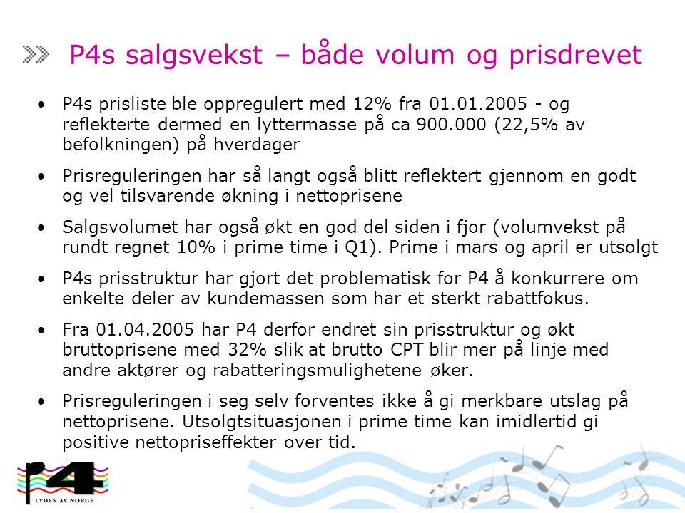 P4s salgsvekst – både volum og prisdrevet P4s prisliste ble oppregulert med 12% fra 01.01.2005 - og reflekterte dermed en lyttermasse på ca 900.000 (22,5% av befolkningen) på hverdager Prisreguleringen har så langt også blitt reflektert gjennom en godt og vel tilsvarende økning i nettoprisene Salgsvolumet har også økt en god del siden i fjor (volumvekst på rundt regnet 10% i prime time i Q1).