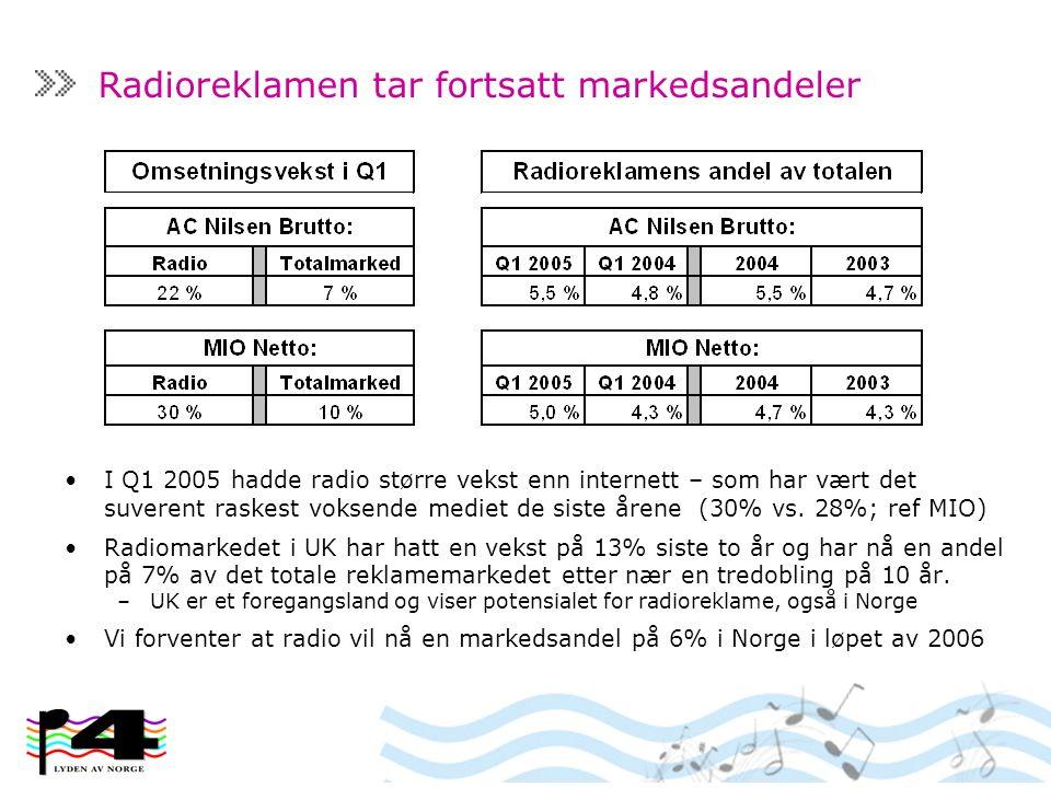Radioreklamen tar fortsatt markedsandeler I Q1 2005 hadde radio større vekst enn internett – som har vært det suverent raskest voksende mediet de siste årene (30% vs.