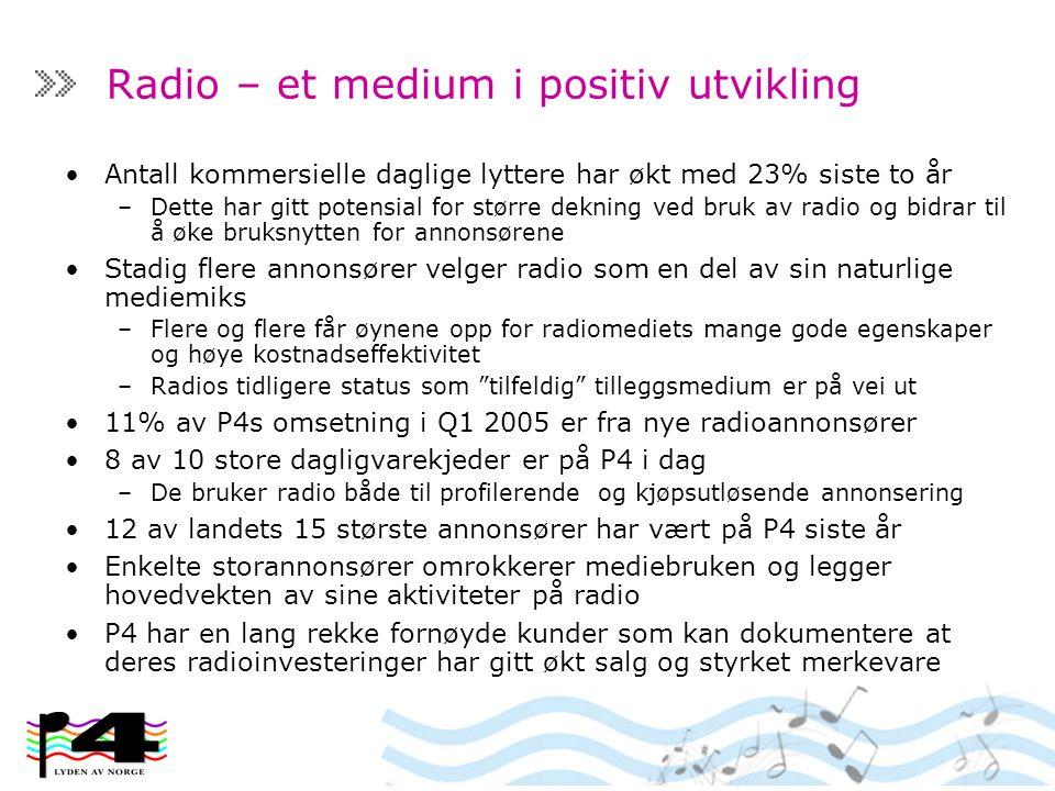 Radio – et medium i positiv utvikling Antall kommersielle daglige lyttere har økt med 23% siste to år –Dette har gitt potensial for større dekning ved bruk av radio og bidrar til å øke bruksnytten for annonsørene Stadig flere annonsører velger radio som en del av sin naturlige mediemiks –Flere og flere får øynene opp for radiomediets mange gode egenskaper og høye kostnadseffektivitet –Radios tidligere status som tilfeldig tilleggsmedium er på vei ut 11% av P4s omsetning i Q1 2005 er fra nye radioannonsører 8 av 10 store dagligvarekjeder er på P4 i dag –De bruker radio både til profilerende og kjøpsutløsende annonsering 12 av landets 15 største annonsører har vært på P4 siste år Enkelte storannonsører omrokkerer mediebruken og legger hovedvekten av sine aktiviteter på radio P4 har en lang rekke fornøyde kunder som kan dokumentere at deres radioinvesteringer har gitt økt salg og styrket merkevare