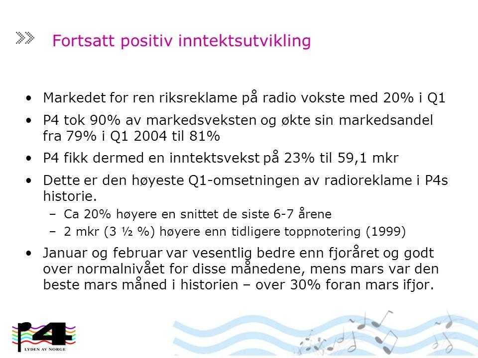 Fortsatt positiv inntektsutvikling Markedet for ren riksreklame på radio vokste med 20% i Q1 P4 tok 90% av markedsveksten og økte sin markedsandel fra 79% i Q1 2004 til 81% P4 fikk dermed en inntektsvekst på 23% til 59,1 mkr Dette er den høyeste Q1-omsetningen av radioreklame i P4s historie.
