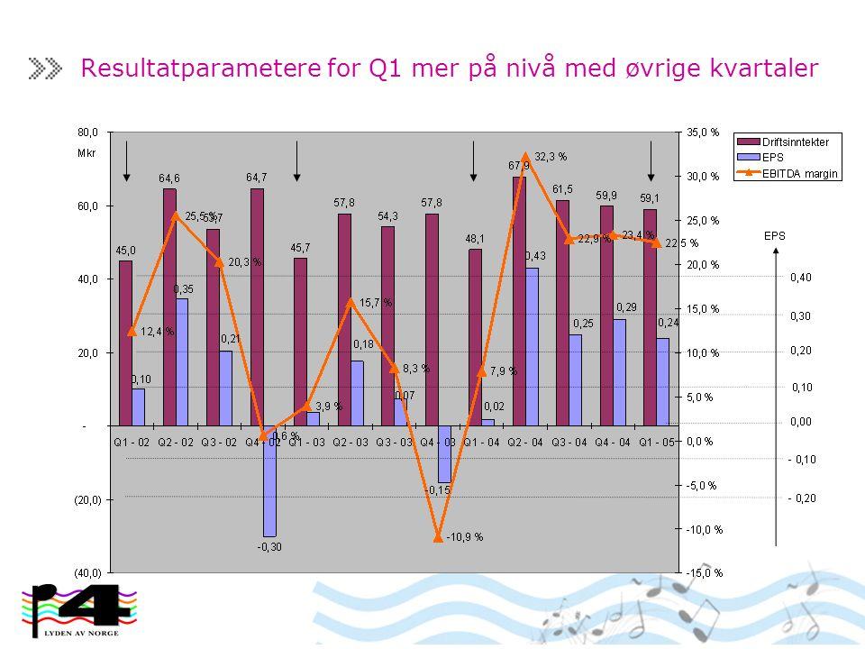Resultatparametere for Q1 mer på nivå med øvrige kvartaler