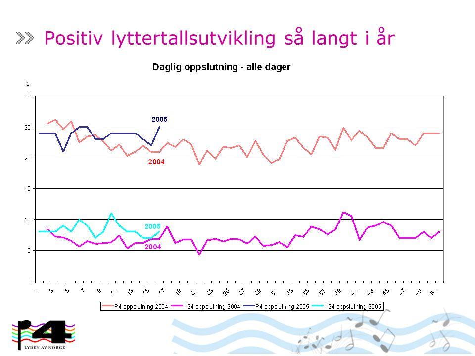 Positiv lyttertallsutvikling så langt i år
