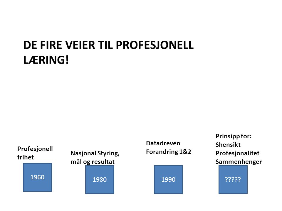 DE FIRE VEIER TIL PROFESJONELL LÆRING. 1960 1980 1990 ????.