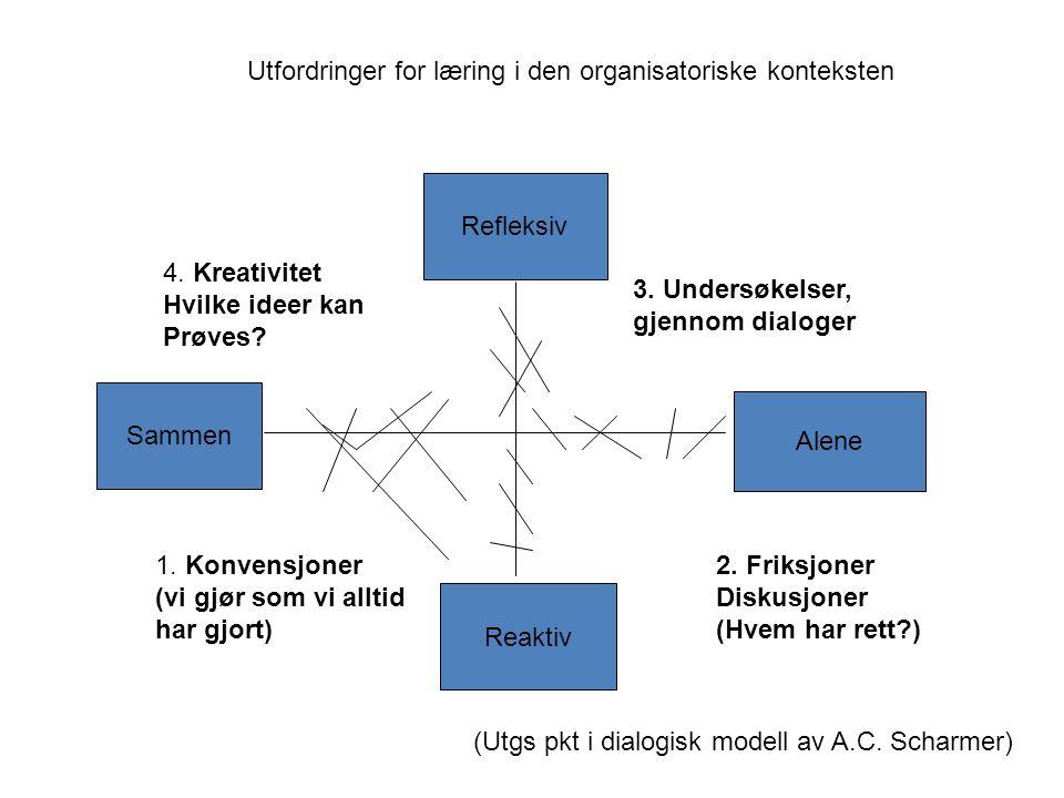 Reaktiv Refleksiv Sammen Alene 1. Konvensjoner (vi gjør som vi alltid har gjort) 2.