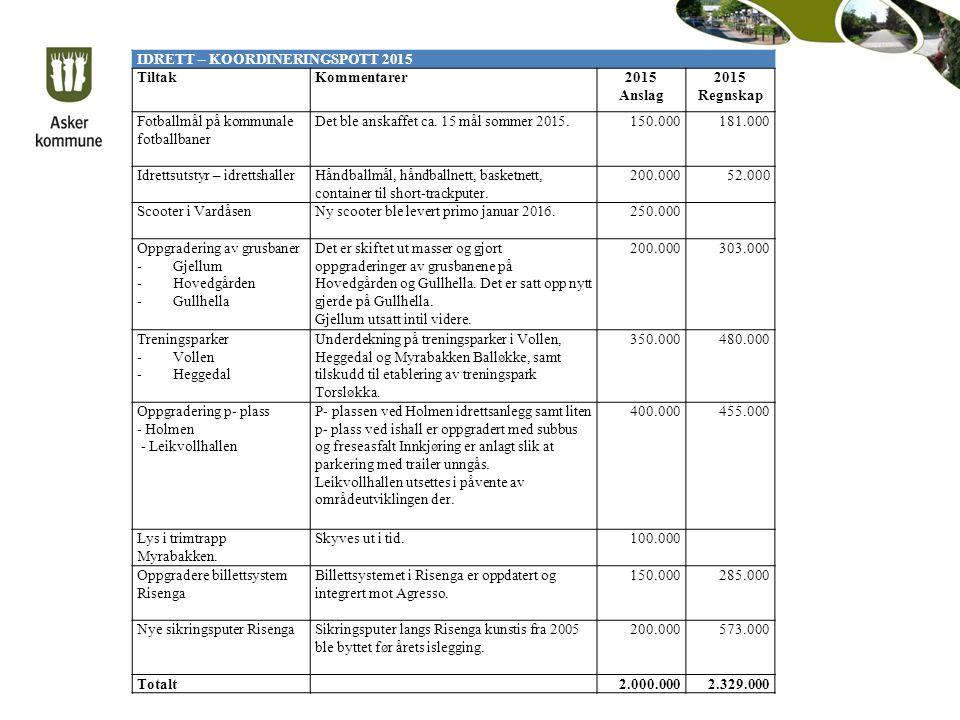 IDRETT – KOORDINERINGSPOTT 2015 TiltakKommentarer2015 Anslag 2015 Regnskap Fotballmål på kommunale fotballbaner Det ble anskaffet ca.