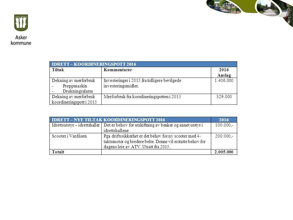 IDRETT – KOORDINERINGSPOTT 2016 TiltakKommentarer2016 Anslag Dekning av merforbruk -Preppmaskin -Drukningsalarm Investeringer i 2015 fra tidligere bevilgede investeringsmidler.