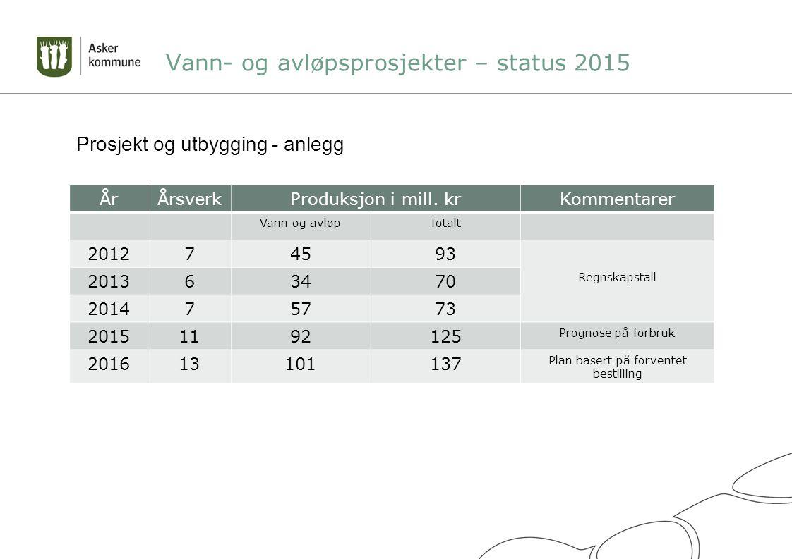 Vann- og avløpsprosjekter – status 2015 ÅrÅrsverkProduksjon i mill.