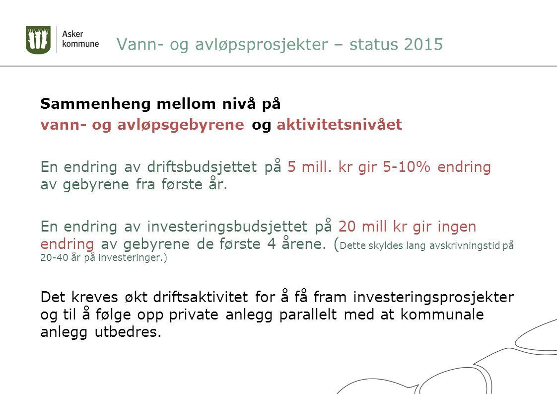Vann- og avløpsprosjekter – status 2015 Sammenheng mellom nivå på vann- og avløpsgebyrene og aktivitetsnivået En endring av driftsbudsjettet på 5 mill.