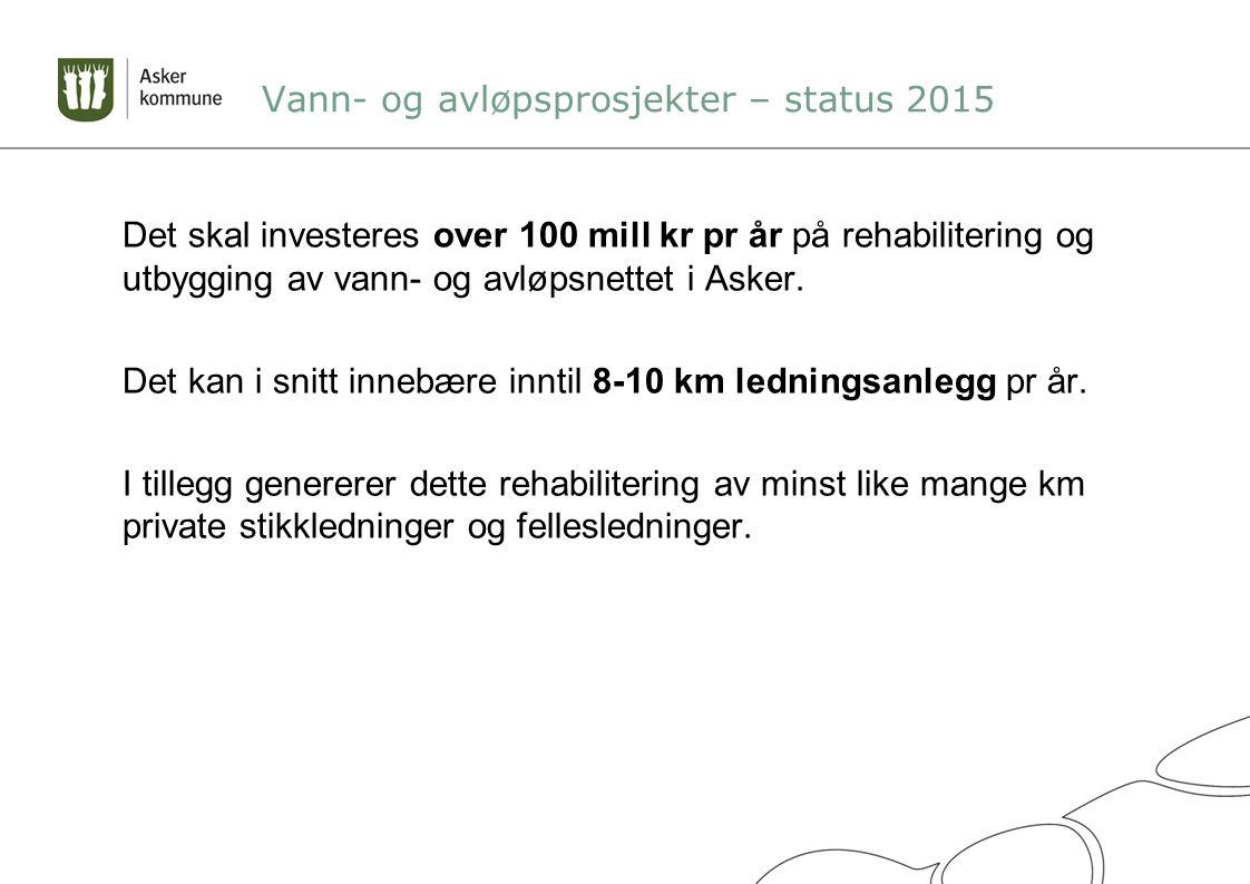 Vann- og avløpsprosjekter – status 2015 Det skal investeres over 100 mill kr pr år på rehabilitering og utbygging av vann- og avløpsnettet i Asker.