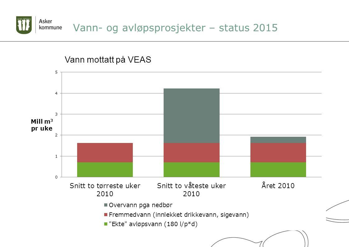 Vann- og avløpsprosjekter – status 2015 Vann mottatt på VEAS