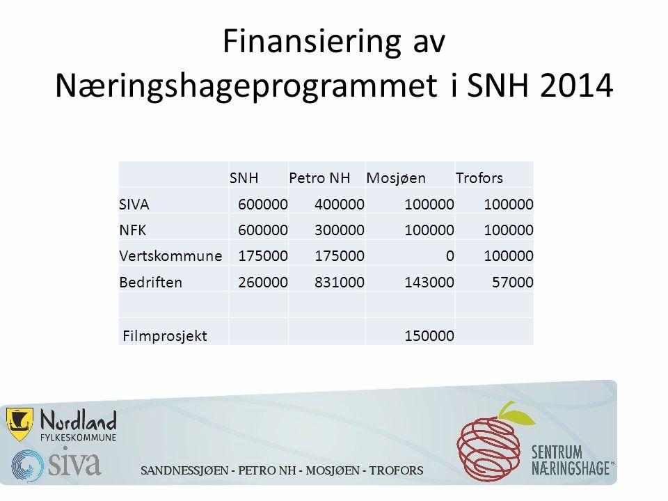 Finansiering av Næringshageprogrammet i SNH 2014 SNHPetro NHMosjøenTrofors SIVA600000400000100000 NFK600000300000100000 Vertskommune175000 0100000 Bedriften26000083100014300057000 Filmprosjekt 150000