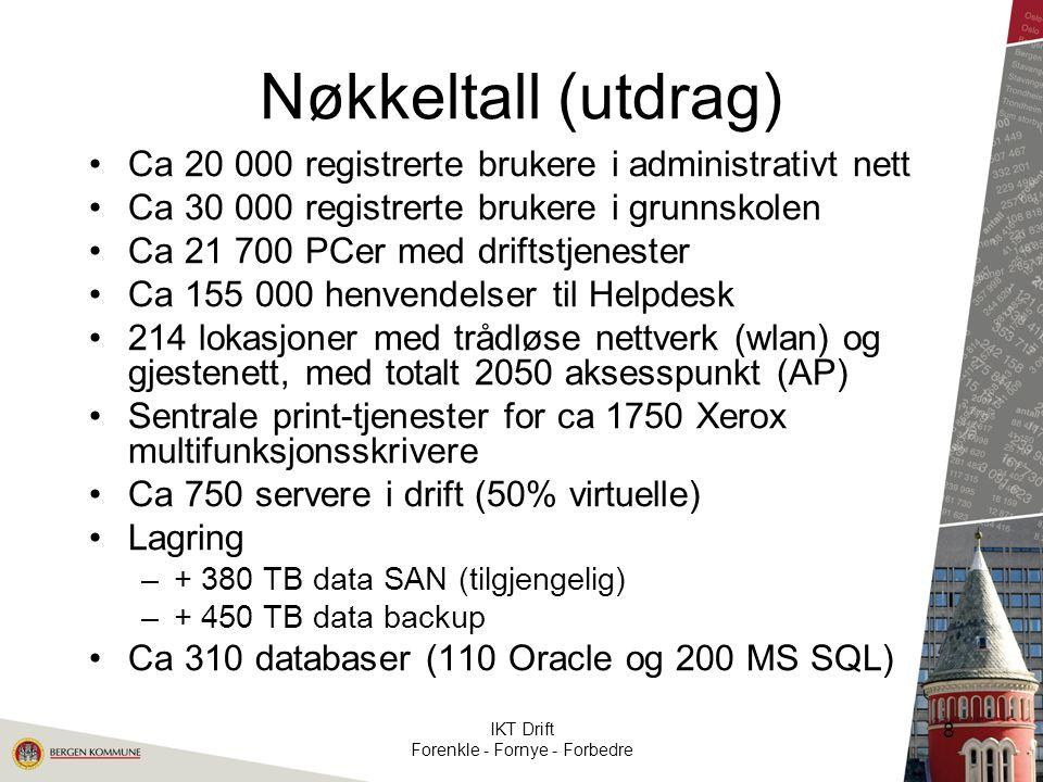 Nøkkeltall (utdrag) Ca 20 000 registrerte brukere i administrativt nett Ca 30 000 registrerte brukere i grunnskolen Ca 21 700 PCer med driftstjenester Ca 155 000 henvendelser til Helpdesk 214 lokasjoner med trådløse nettverk (wlan) og gjestenett, med totalt 2050 aksesspunkt (AP) Sentrale print-tjenester for ca 1750 Xerox multifunksjonsskrivere Ca 750 servere i drift (50% virtuelle) Lagring –+ 380 TB data SAN (tilgjengelig) –+ 450 TB data backup Ca 310 databaser (110 Oracle og 200 MS SQL) IKT Drift Forenkle - Fornye - Forbedre 8
