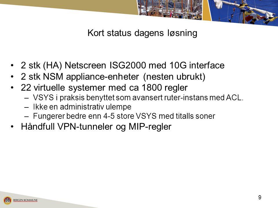 9 Kort status dagens løsning 2 stk (HA) Netscreen ISG2000 med 10G interface 2 stk NSM appliance-enheter (nesten ubrukt) 22 virtuelle systemer med ca 1800 regler –VSYS i praksis benyttet som avansert ruter-instans med ACL.