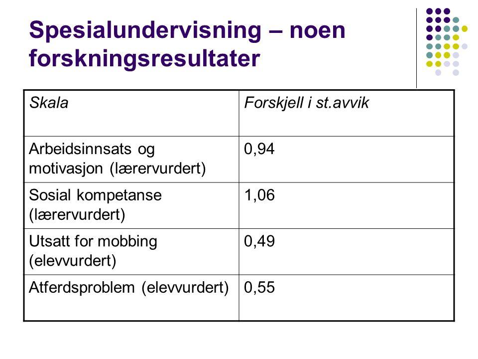 Spesialundervisning – noen forskningsresultater SkalaForskjell i st.avvik Arbeidsinnsats og motivasjon (lærervurdert) 0,94 Sosial kompetanse (lærervurdert) 1,06 Utsatt for mobbing (elevvurdert) 0,49 Atferdsproblem (elevvurdert)0,55