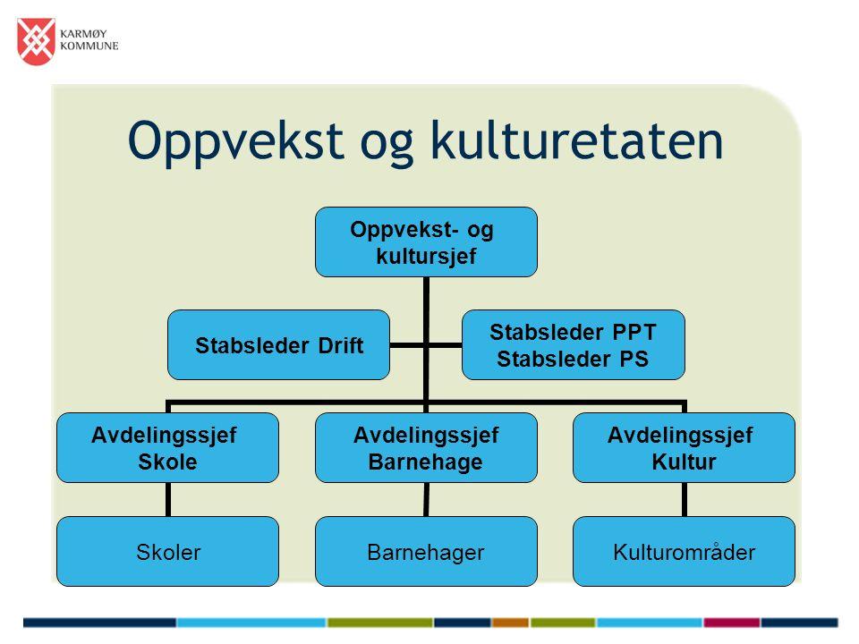Barnehage Barnehageplan Rett til barnehageplass Barnehagestruktur 9 kommunale vs.