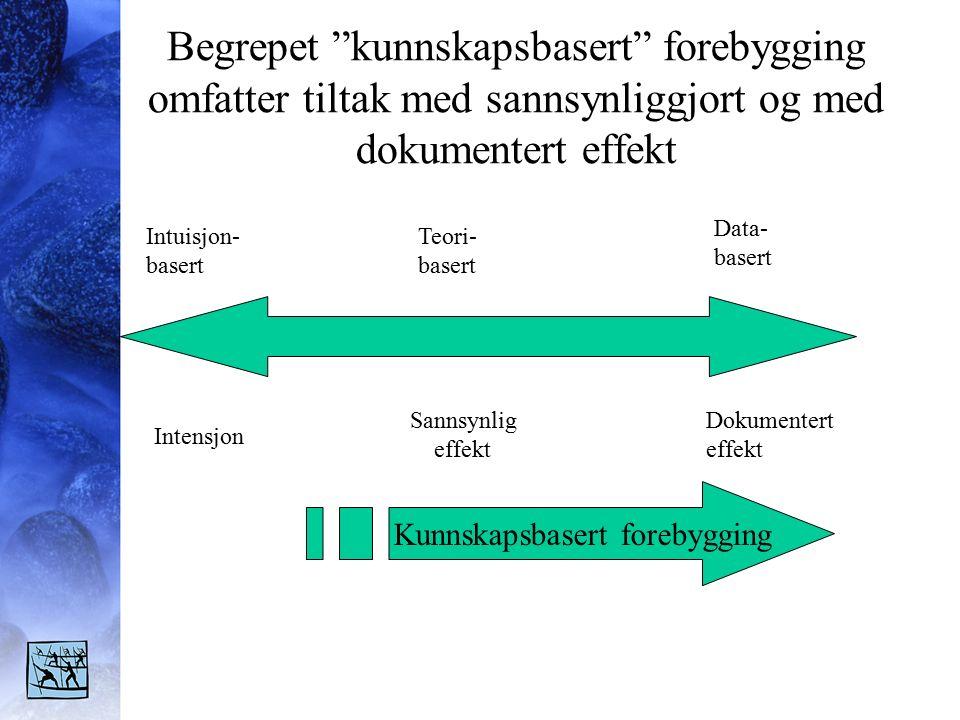 Begrepet kunnskapsbasert forebygging omfatter tiltak med sannsynliggjort og med dokumentert effekt Intensjon Sannsynlig effekt Dokumentert effekt Intuisjon- basert Teori- basert Data- basert Kunnskapsbasert forebygging