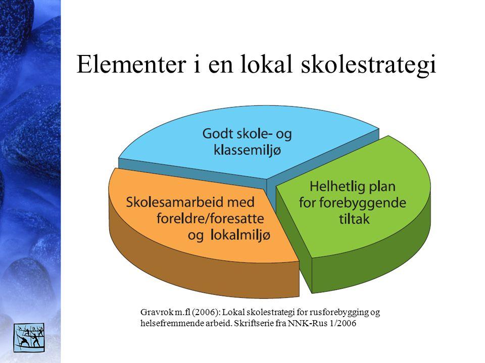 Elementer i en lokal skolestrategi Gravrok m.fl (2006): Lokal skolestrategi for rusforebygging og helsefremmende arbeid.