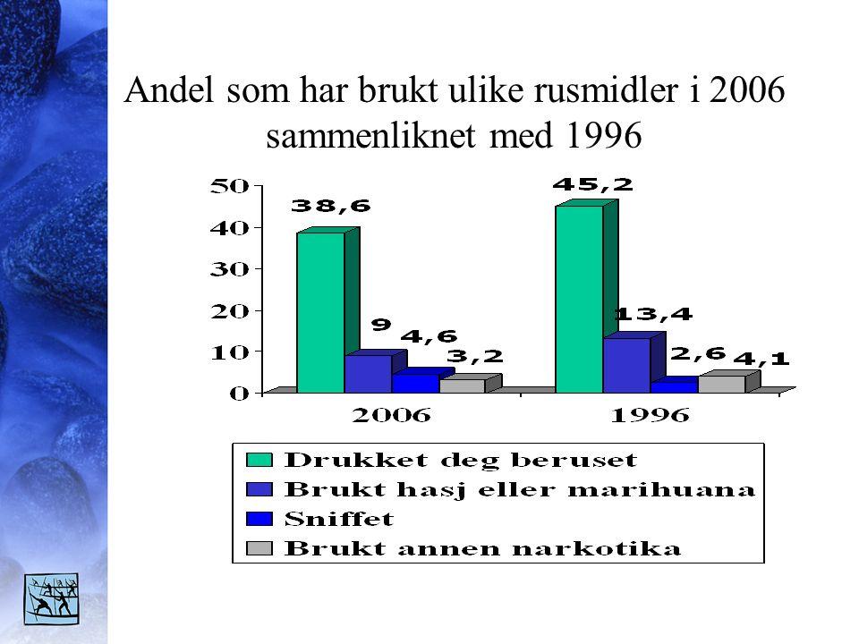 Andel som har brukt ulike rusmidler i 2006 sammenliknet med 1996