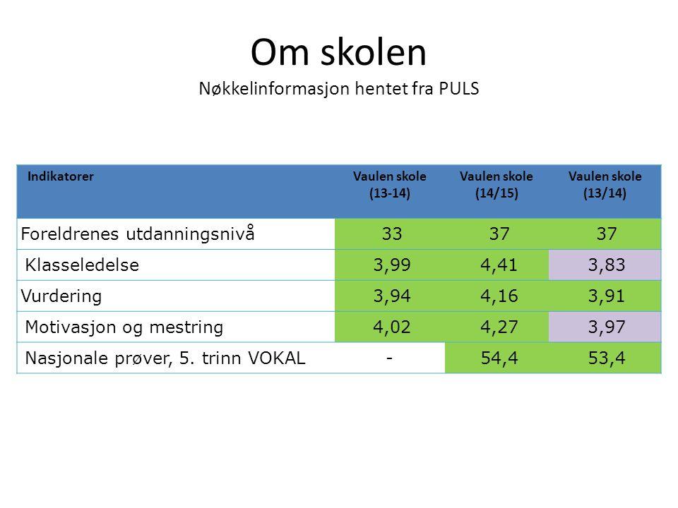 Om skolen Nøkkelinformasjon hentet fra PULS IndikatorerVaulen skole (13-14) Vaulen skole (14/15) Vaulen skole (13/14) Foreldrenes utdanningsnivå 33 37 Klasseledelse 3,99 4,41 3,83 Vurdering 3,94 4,16 3,91 Motivasjon og mestring 4,02 4,27 3,97 Nasjonale prøver, 5.