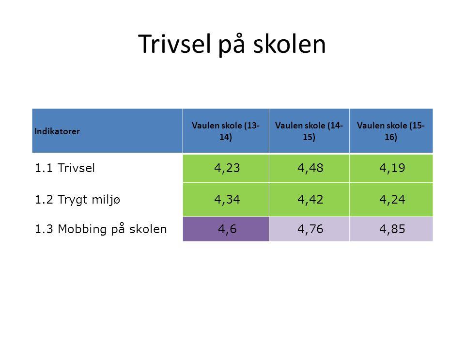 Trivsel på skolen Indikatorer Vaulen skole (13- 14) Vaulen skole (14- 15) Vaulen skole (15- 16) 1.1 Trivsel 4,23 4,48 4,19 1.2 Trygt miljø 4,34 4,42 4