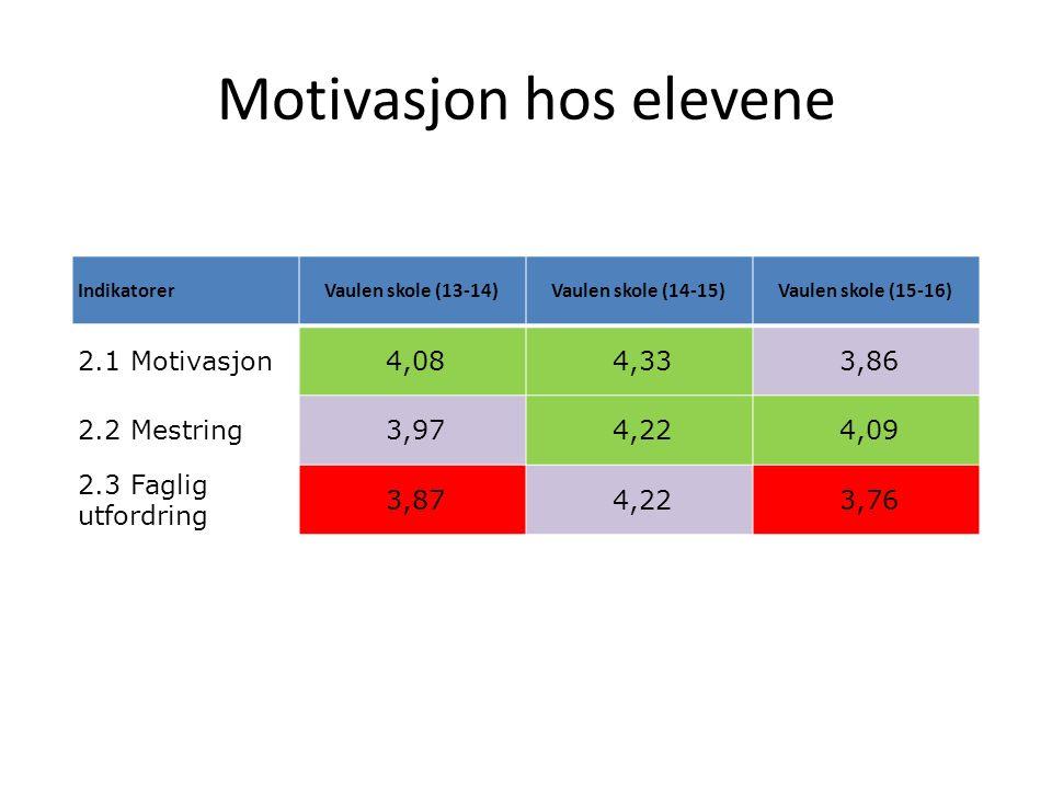 Motivasjon hos elevene IndikatorerVaulen skole (13-14)Vaulen skole (14-15)Vaulen skole (15-16) 2.1 Motivasjon 4,08 4,33 3,86 2.2 Mestring 3,97 4,22 4,