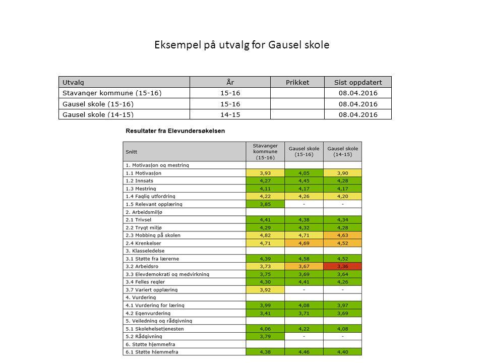 Eksempel på utvalg for Gausel skole