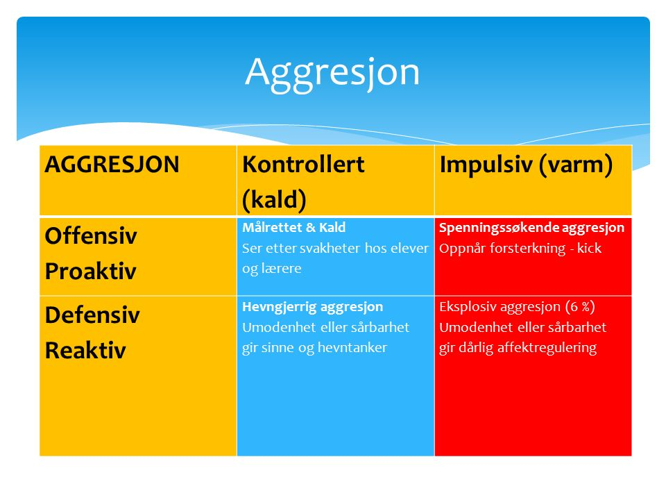 AGGRESJON Kontrollert (kald) Impulsiv (varm) Offensiv Proaktiv Målrettet & Kald Ser etter svakheter hos elever og lærere Spenningssøkende aggresjon Oppnår forsterkning - kick Defensiv Reaktiv Hevngjerrig aggresjon Umodenhet eller sårbarhet gir sinne og hevntanker Eksplosiv aggresjon (6 %) Umodenhet eller sårbarhet gir dårlig affektregulering Aggresjon