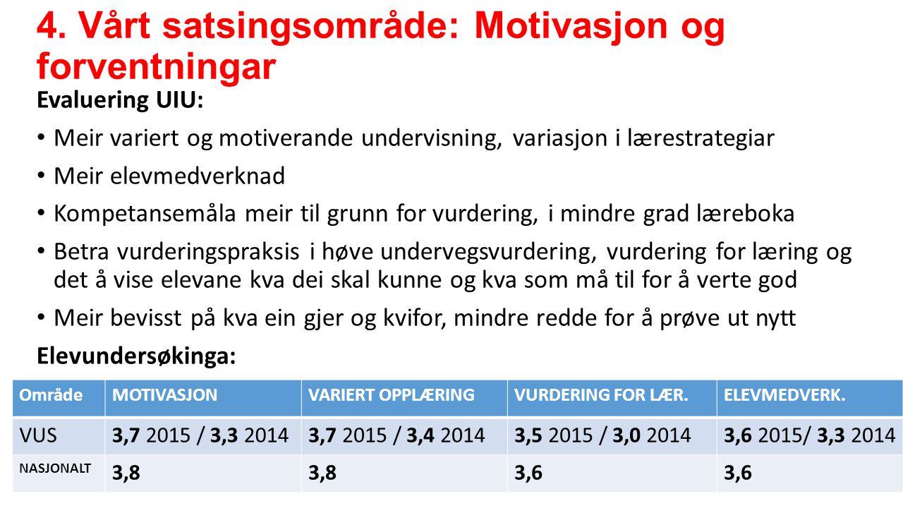 4. Vårt satsingsområde: Motivasjon og forventningar Evaluering UIU: Meir variert og motiverande undervisning, variasjon i lærestrategiar Meir elevmedv