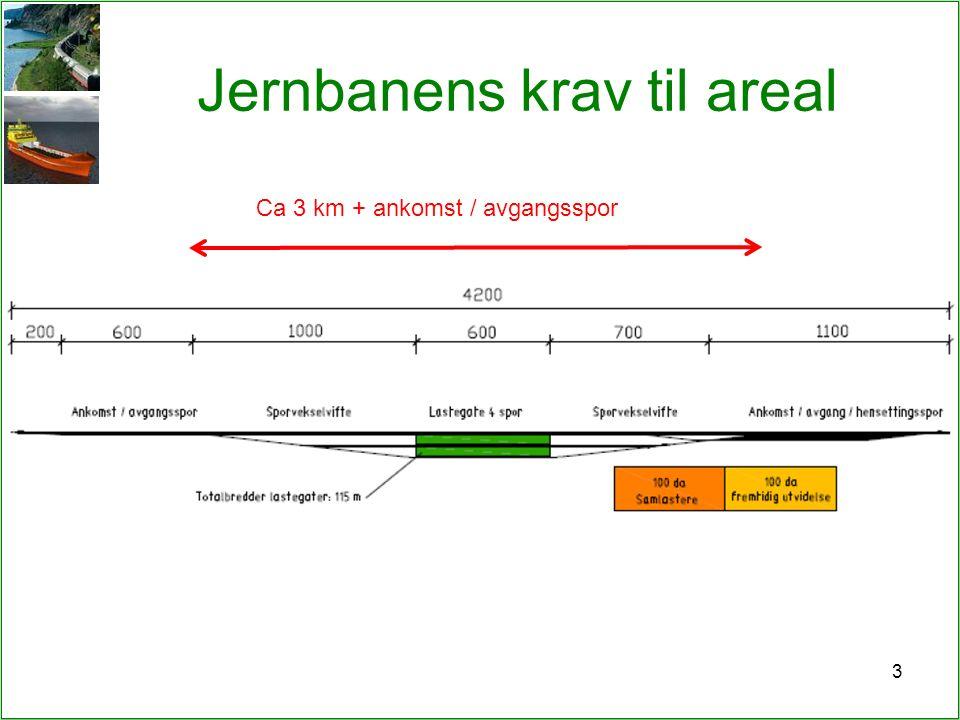 Jernbanens krav til areal 3 Ca 3 km + ankomst / avgangsspor