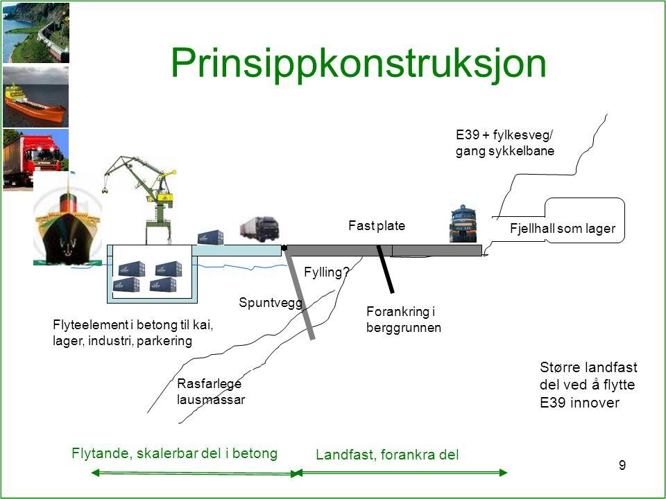 9 Prinsippkonstruksjon E39 + fylkesveg/ gang sykkelbane Fylling? Fast plate Flyteelement i betong til kai, lager, industri, parkering Spuntvegg Fjellh
