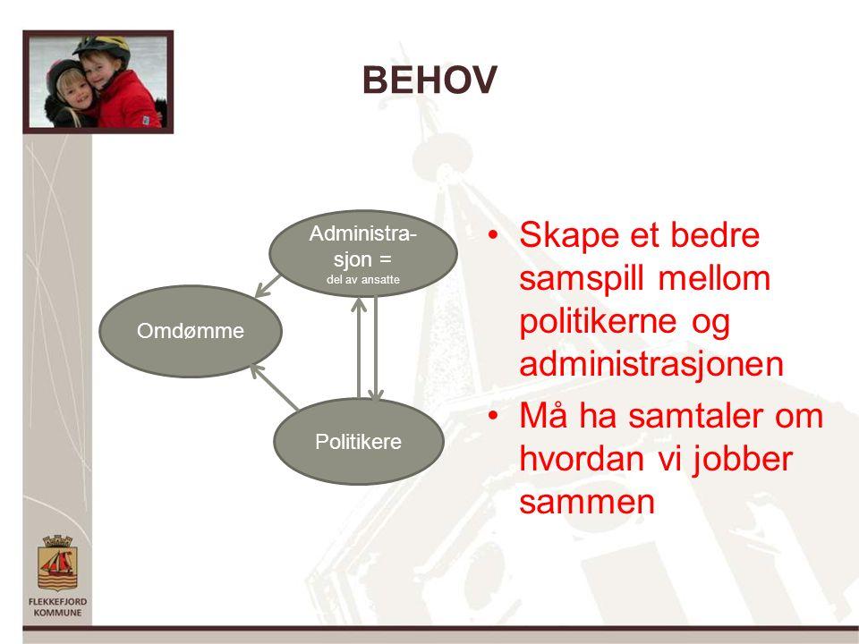 BEHOV Skape et bedre samspill mellom politikerne og administrasjonen Må ha samtaler om hvordan vi jobber sammen Omdømme Administra- sjon = del av ansatte Politikere