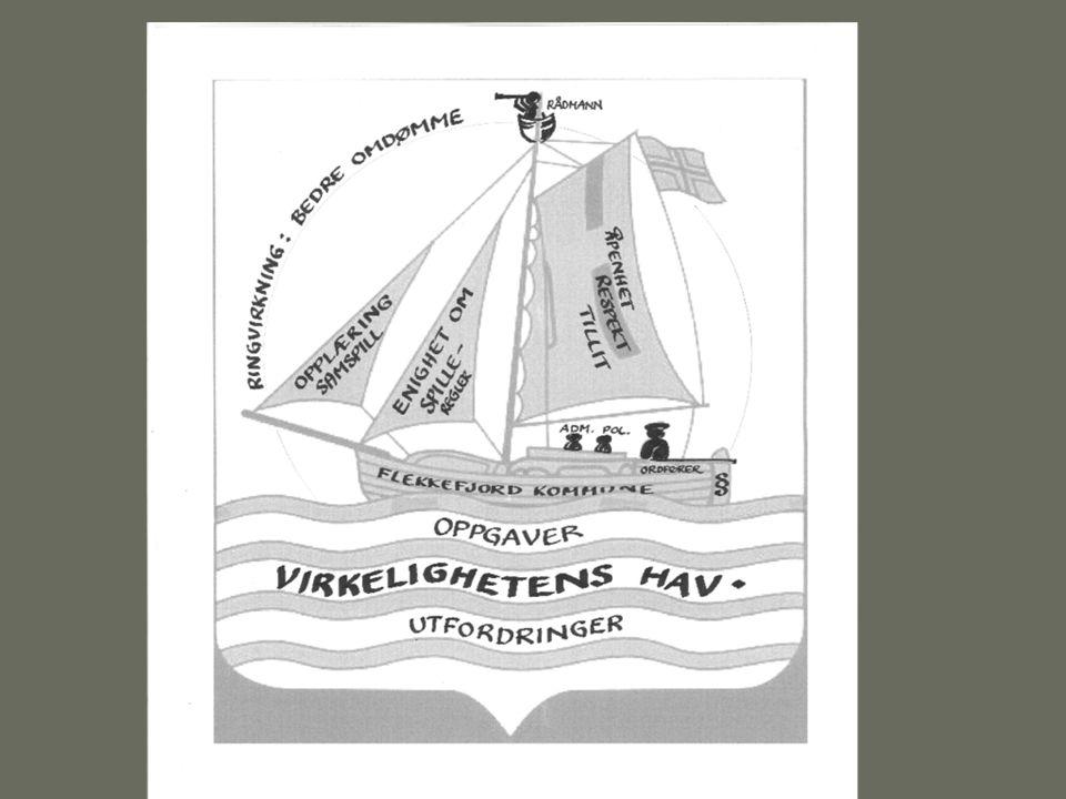 LØSNINGSVERDI Mer effektiv organisasjon Bedre omtale i media Bedre tillit til Flekkefjord kommune som organisasjon Bedre omdømme