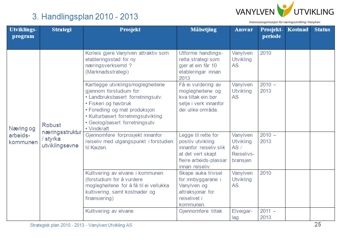 Strategisk plan 2010 - 2013 - Vanylven Utvikling AS 25 3.