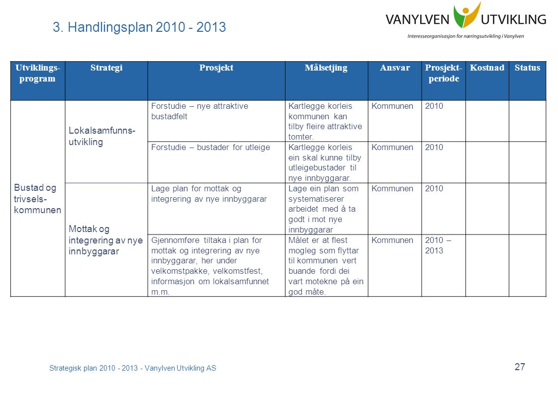Strategisk plan 2010 - 2013 - Vanylven Utvikling AS 27 3.