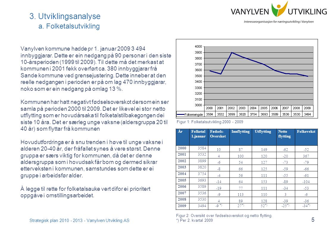 Strategisk plan 2010 - 2013 - Vanylven Utvikling AS 6 3.