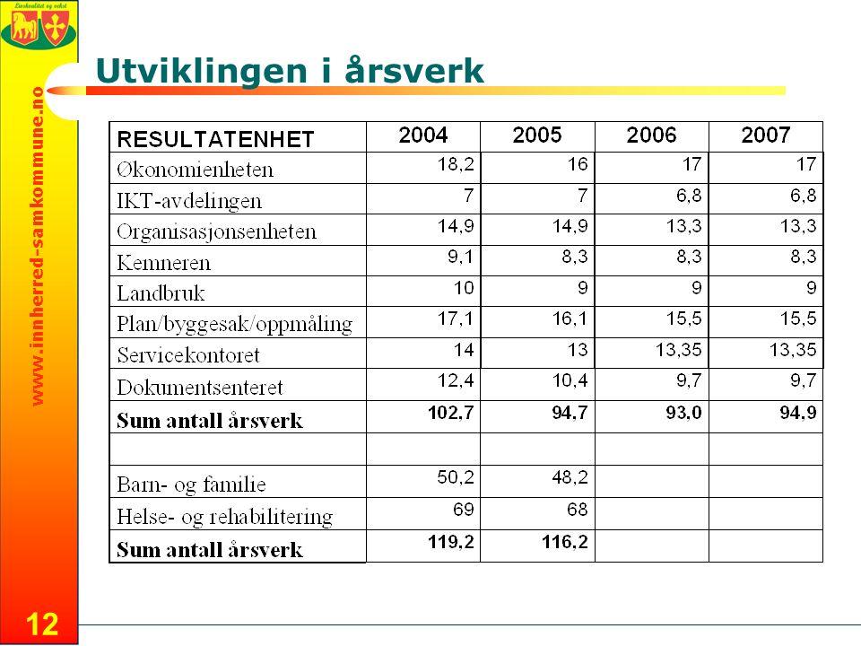 www.innherred-samkommune.no 12 Utviklingen i årsverk