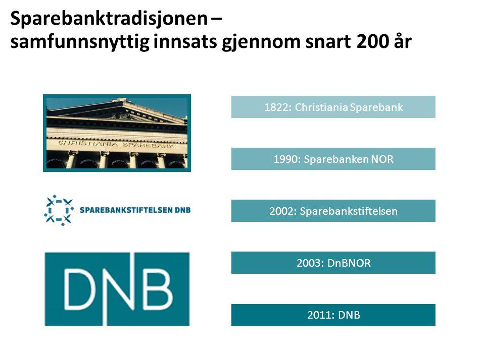 1990: Sparebanken NOR 2011: DNB 2003: DnBNOR 1822: Christiania Sparebank 2002: Sparebankstiftelsen Sparebanktradisjonen – samfunnsnyttig innsats gjennom snart 200 år