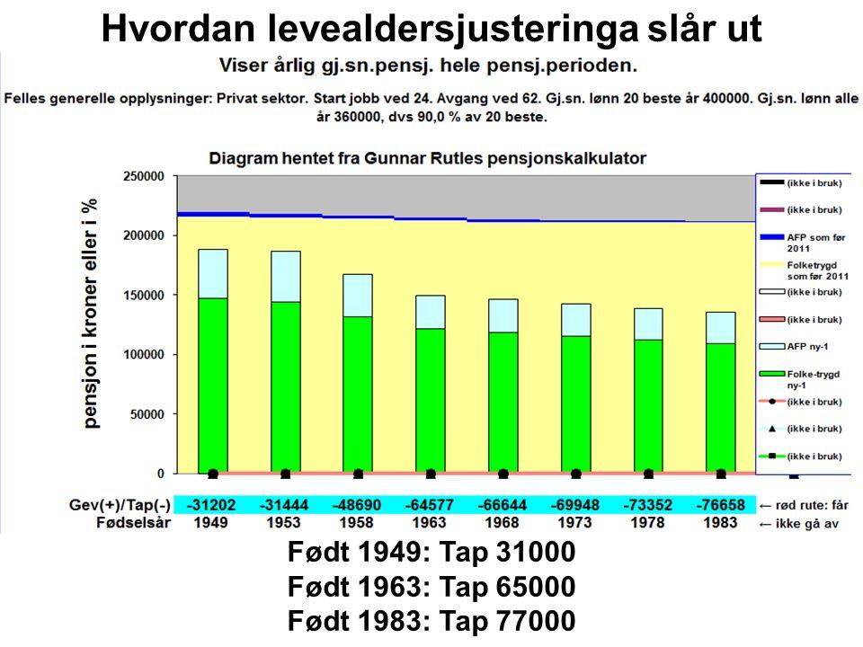 Født 1949: Tap 31000 Født 1963: Tap 65000 Født 1983: Tap 77000 Hvordan levealdersjusteringa slår ut