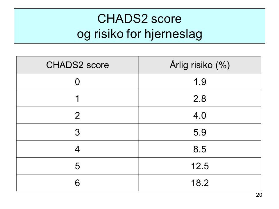 20 CHADS2 score og risiko for hjerneslag CHADS2 scoreÅrlig risiko (%) 01.9 12.8 24.0 35.9 48.5 512.5 618.2