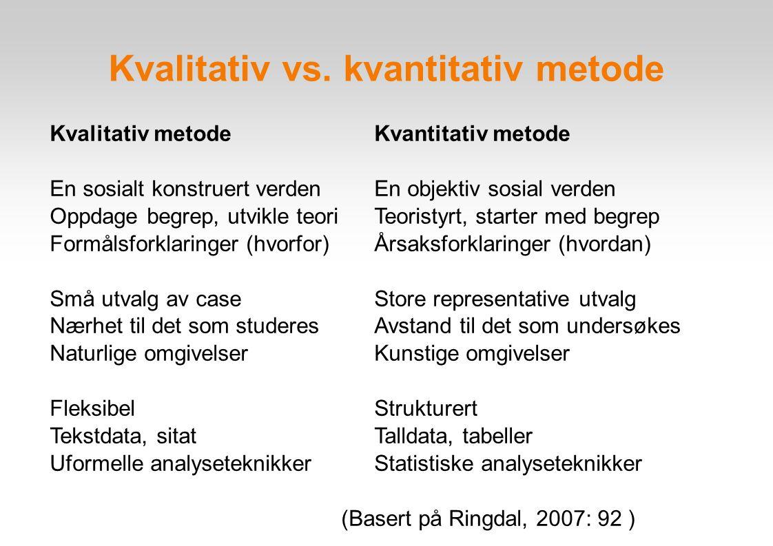 Kvalitativ vs. kvantitativ metode Kvalitativ metode Kvantitativ metode En sosialt konstruert verden En objektiv sosial verden Oppdage begrep, utvikle