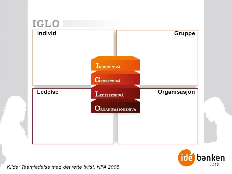 IndividGruppe OrganisasjonLedelse Kilde: Teamledelse med det rette twist, NFA 2008