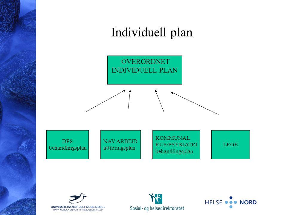 Individuell plan DPS behandlingsplan NAV ARBEID attføringsplan KOMMUNAL RUS/PSYKIATRI behandlingsplan LEGE OVERORDNET INDIVIDUELL PLAN