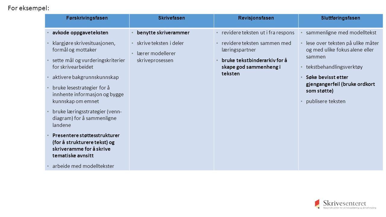 FørskrivingsfasenSkrivefasenRevisjonsfasenSluttføringsfasen avkode oppgaveteksten klargjøre skrivesituasjonen, formål og mottaker sette mål og vurderingskriterier for skrivearbeidet aktivere bakgrunnskunnskap bruke lesestrategier for å innhente informasjon og bygge kunnskap om emnet bruke læringsstrategier (venn- diagram) for å sammenligne landene Presentere støttesstrukturer (for å strukturere tekst) og skriveramme for å skrive tematiske avnsitt arbeide med modelltekster benytte skriverammer skrive teksten i deler lærer modellerer skriveprosessen revidere teksten ut i fra respons revidere teksten sammen med læringspartner bruke tekstbinderarkiv for å skape god sammenheng i teksten sammenligne med modelltekst lese over teksten på ulike måter og med ulike fokus alene eller sammen tekstbehandlingsverktøy Søke bevisst etter gjengangerfeil (bruke ordkort som støtte) publisere teksten For eksempel: