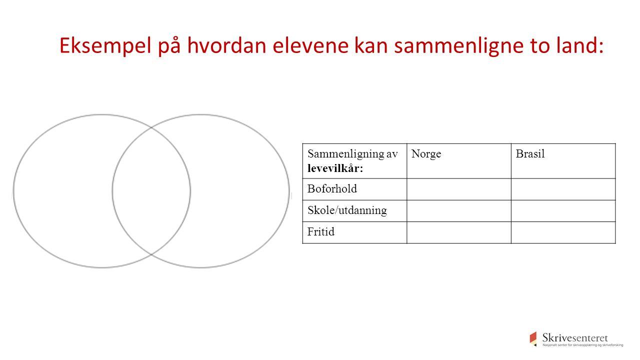 Sammenligning av levevilkår: NorgeBrasil Boforhold Skole/utdanning Fritid Eksempel på hvordan elevene kan sammenligne to land: