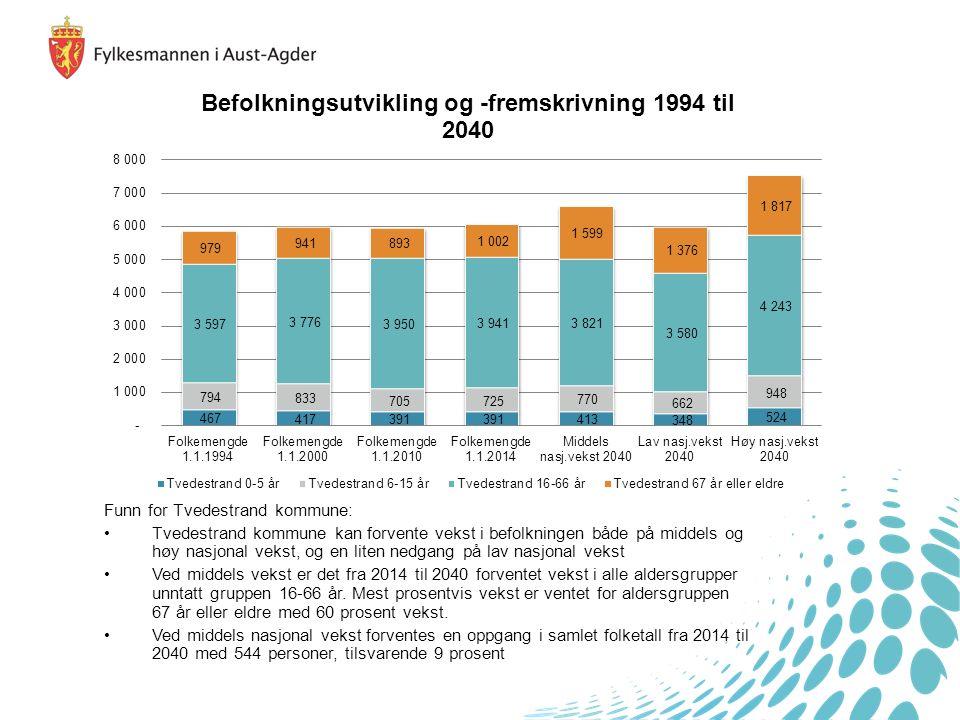 Funn for Tvedestrand kommune: Tvedestrand kommune kan forvente vekst i befolkningen både på middels og høy nasjonal vekst, og en liten nedgang på lav nasjonal vekst Ved middels vekst er det fra 2014 til 2040 forventet vekst i alle aldersgrupper unntatt gruppen 16-66 år.
