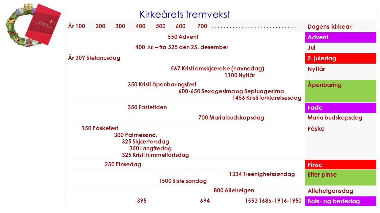 Hva skjedde ved forrige reform i 1977.