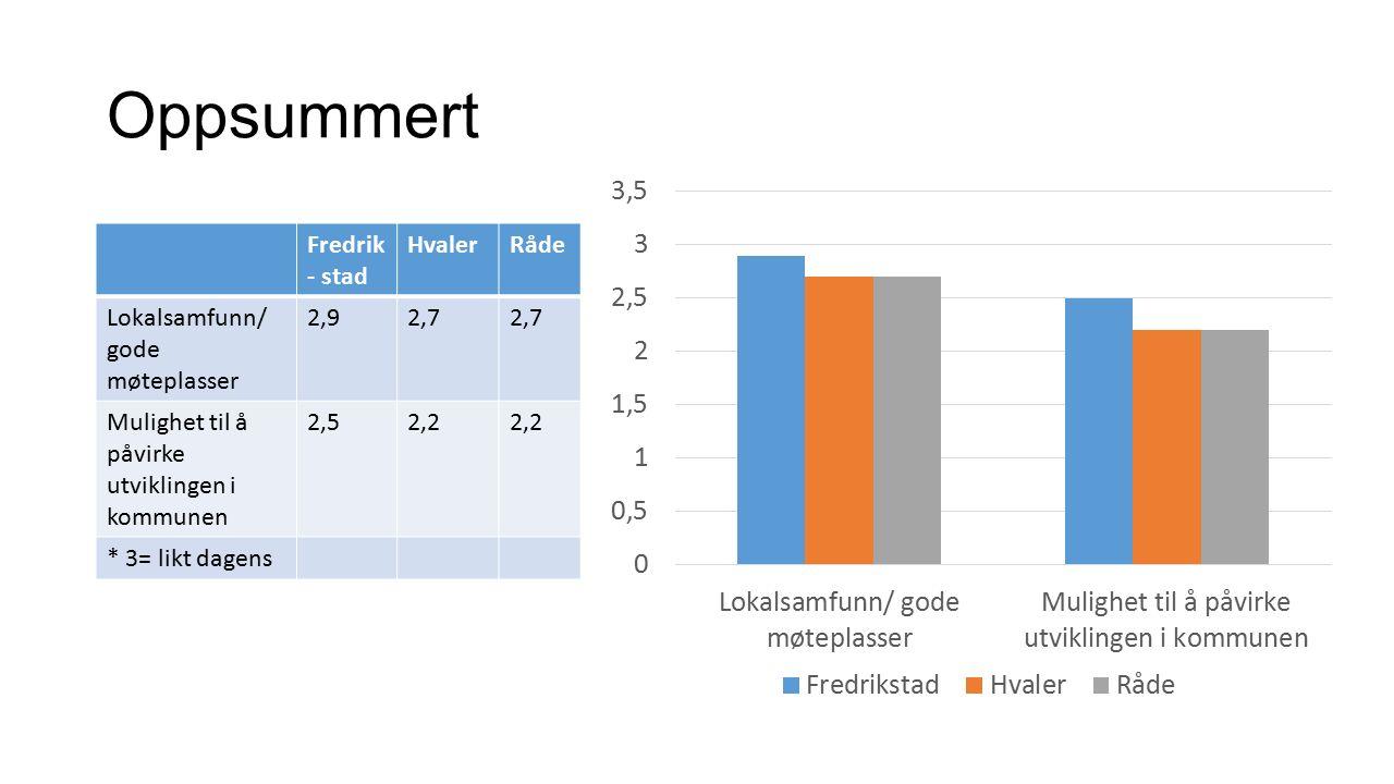 Oppsummert Fredrik - stad HvalerRåde Lokalsamfunn/ gode møteplasser 2,92,7 Mulighet til å påvirke utviklingen i kommunen 2,52,2 * 3= likt dagens