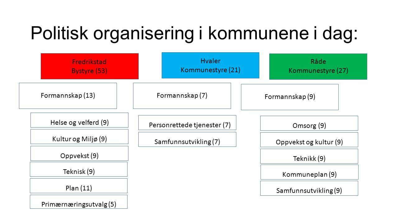 Politisk organisering i kommunene i dag: Helse og velferd (9) Formannskap (13) Fredrikstad Bystyre (53) Formannskap (7) Hvaler Kommunestyre (21) Formannskap (9) Råde Kommunestyre (27) Kultur og Miljø (9)Oppvekst (9)Teknisk (9)Plan (11)Personrettede tjenester (7)Samfunnsutvikling (7)Omsorg (9)Oppvekst og kultur (9)Teknikk (9)Kommuneplan (9)Samfunnsutvikling (9) Primærnæringsutvalg (5)