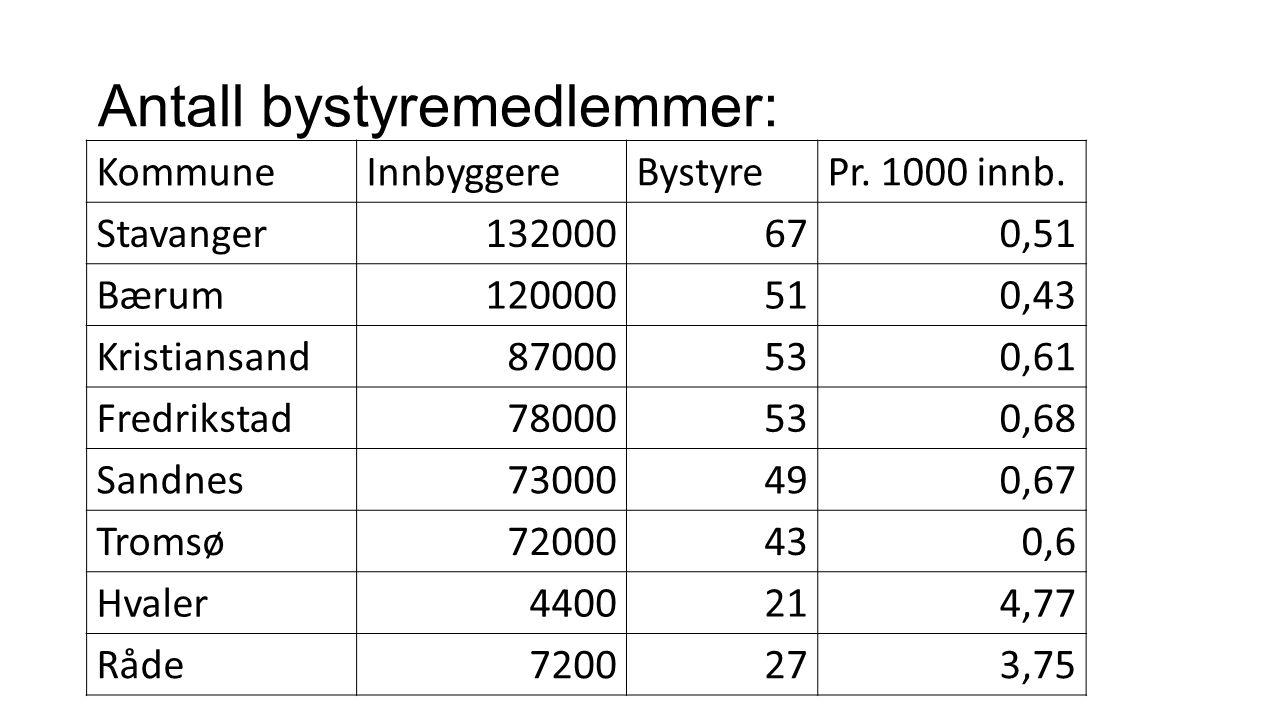 KommuneInnbyggereBystyrePr. 1000 innb. Stavanger132000670,51 Bærum120000510,43 Kristiansand87000530,61 Fredrikstad78000530,68 Sandnes73000490,67 Troms